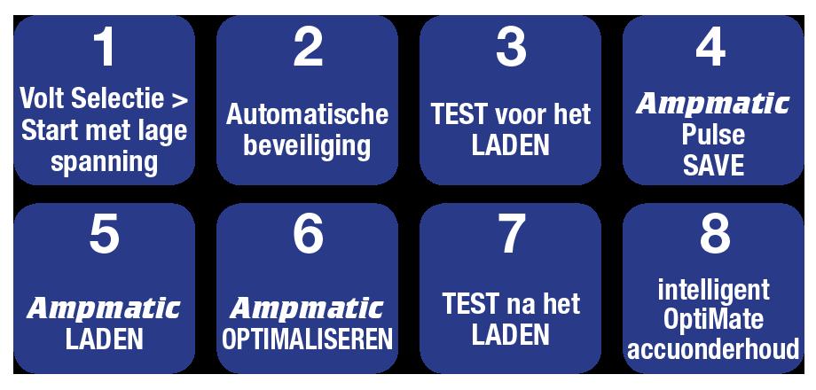 OptiMate 7 12V - 24V negen stappen