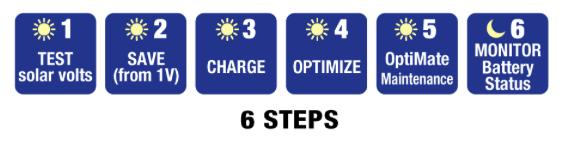 Solar 60W - 6 stappen