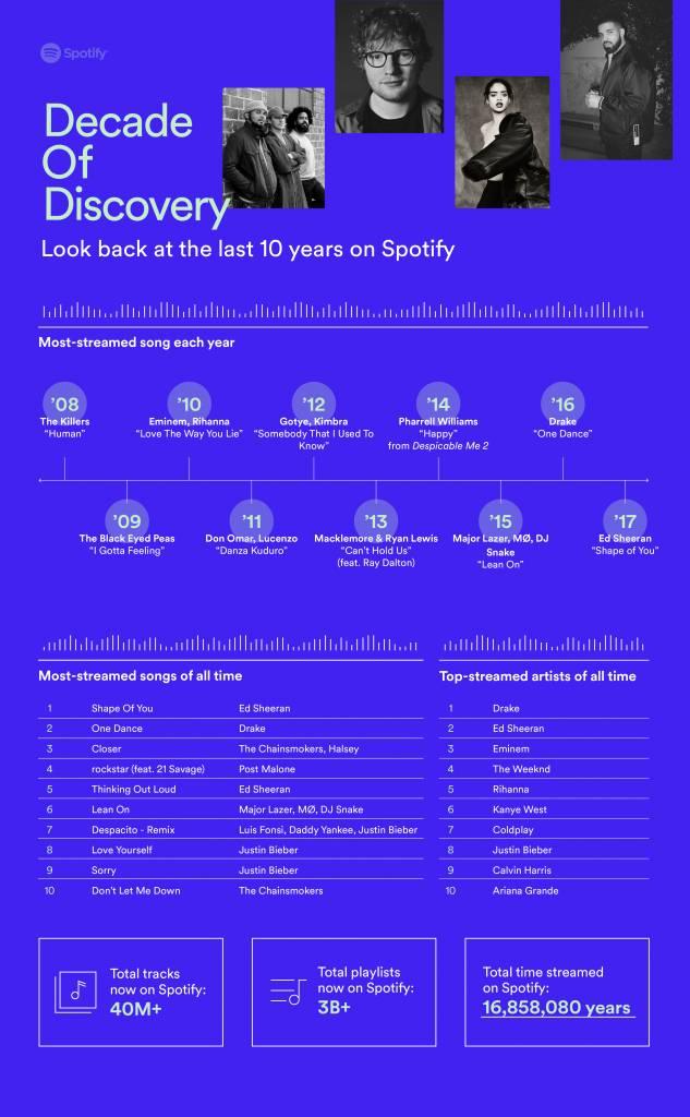 Spotify viert zijn eerste Decade of Discovery