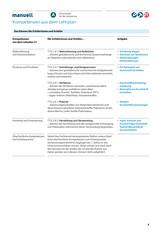 manuell Unterrichtsmaterial Reisespiel/Zyklus 2/als digitales Produkt