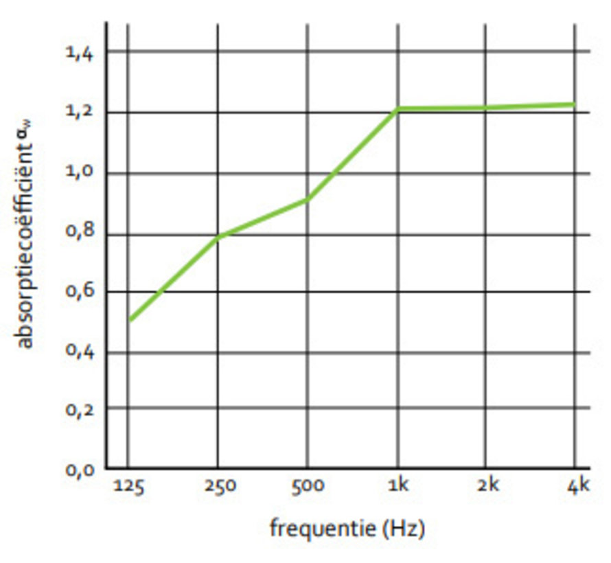 Akoestische Roomdivider No-Noise 120 cm Breed