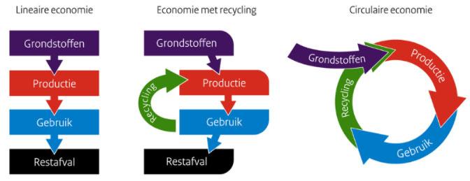 Refurbished bureaustoelen - Circulaire economie