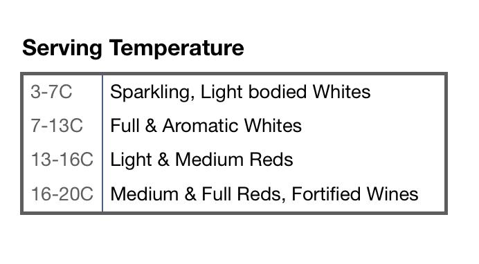 Serving Temperature