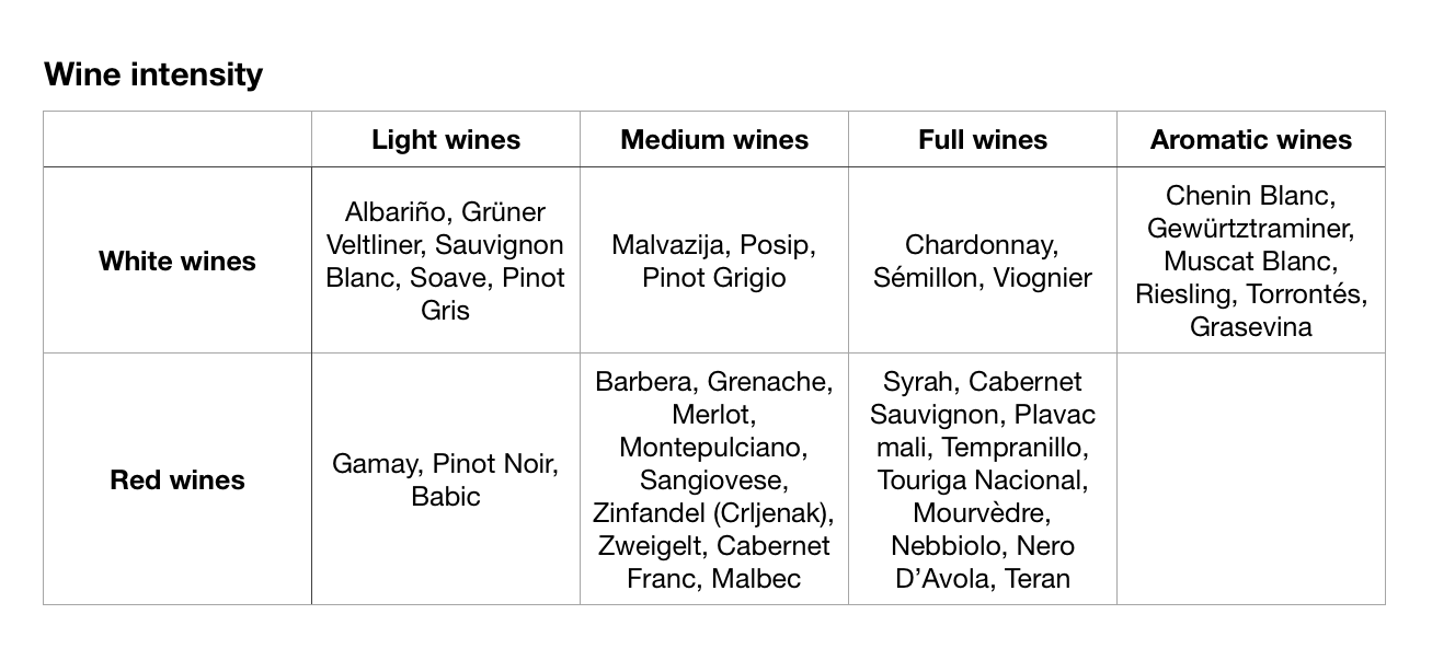 Wine intensity