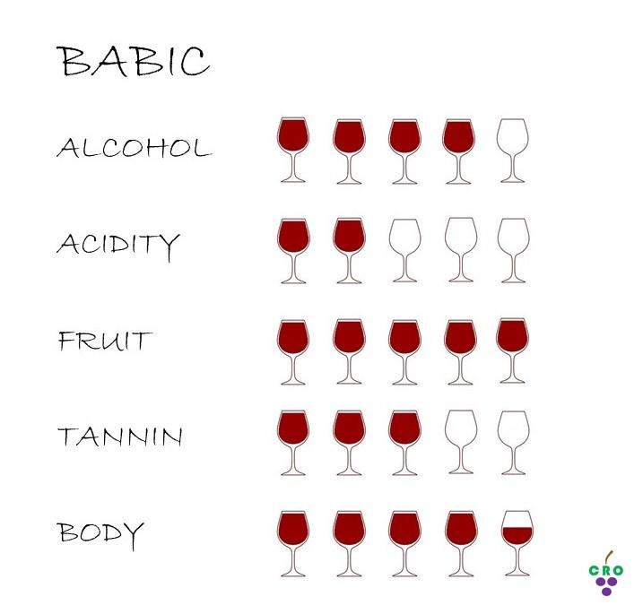 Babic profile by Croatian.wines