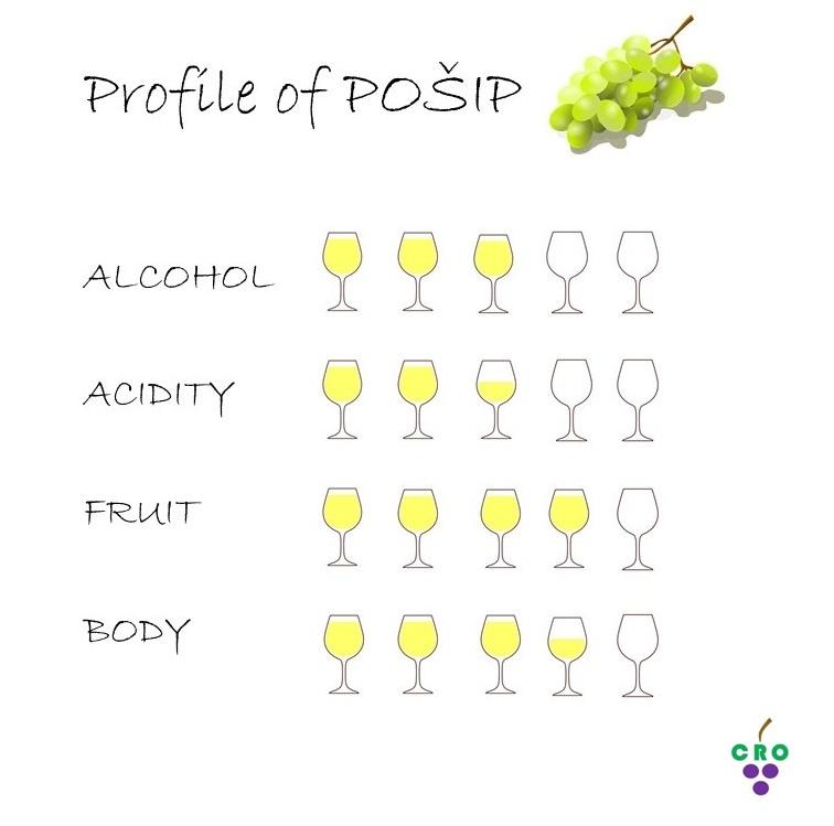 Pošip profile by Croatian.wines
