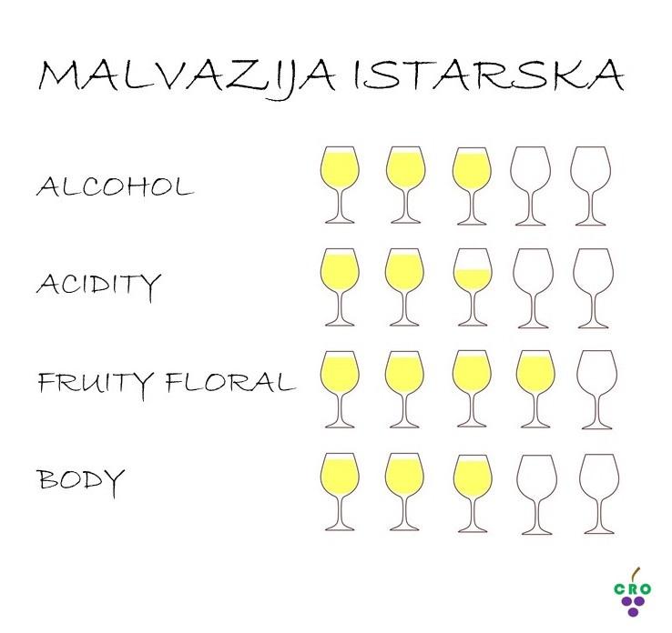Istrian Malvasia profile by Croatian.wines