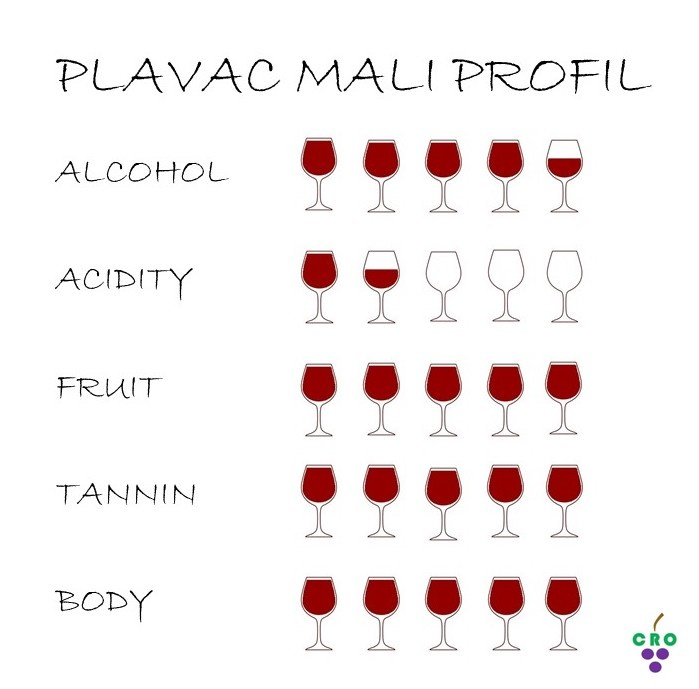 Plavac mali profile by Croatian.wines