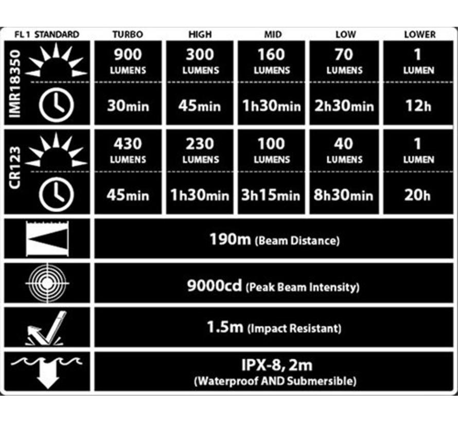 NiteCore EC11 zaklamp (900 lumens)
