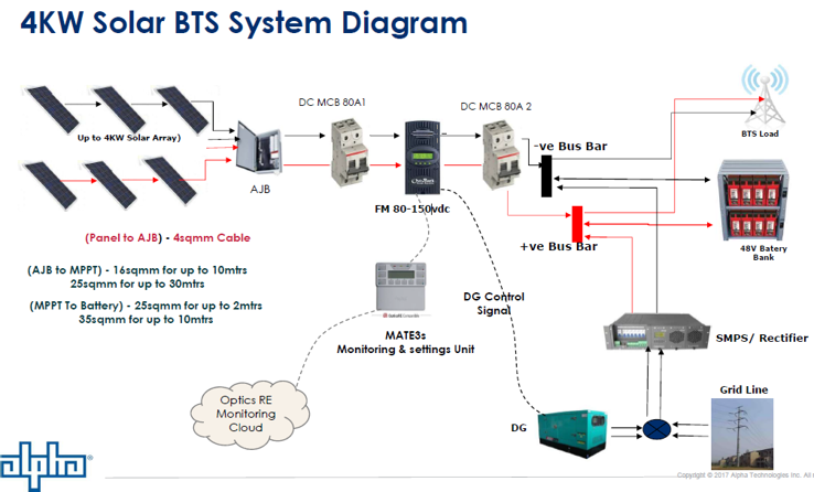 BTS diagram