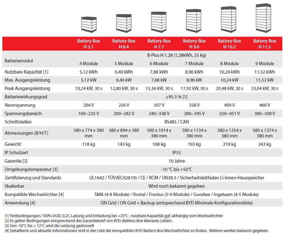 Spezifikationen BYD Battery-Box HV