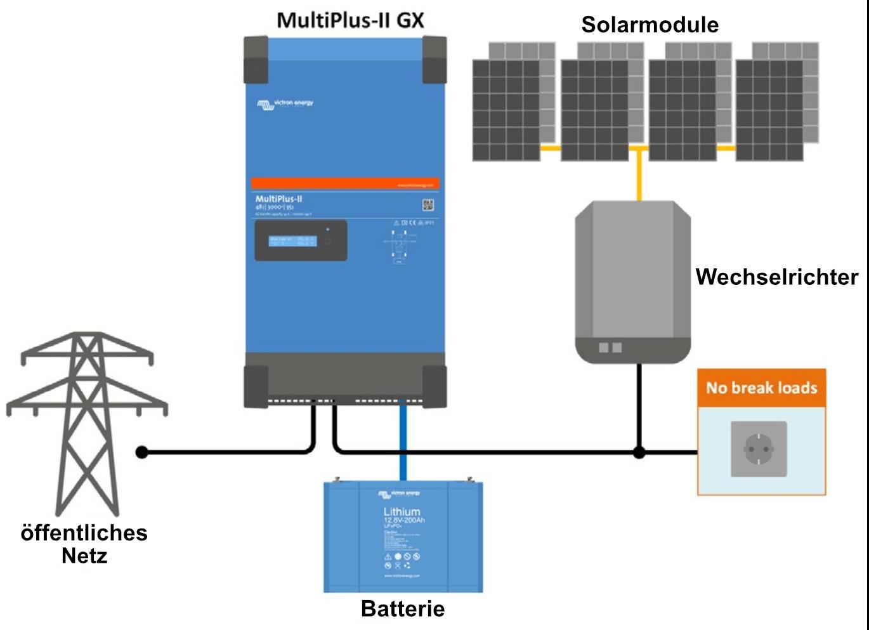 Victron MultiPlus-II GX Anwendungsbeispiel