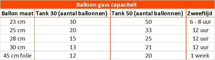 Balloon Gaz capaciteit
