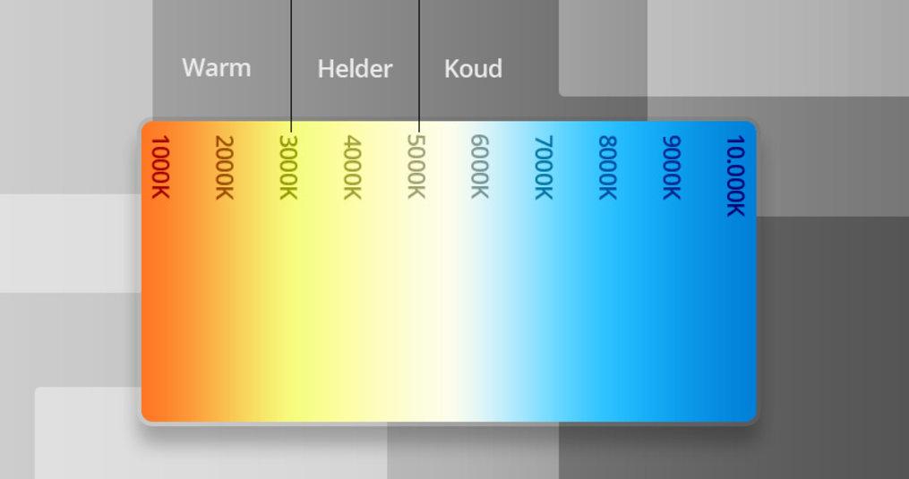 LED Strip Kleurtemperatuur