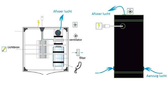 Kweektent ventilatie, filter en afzuiging aansluiten