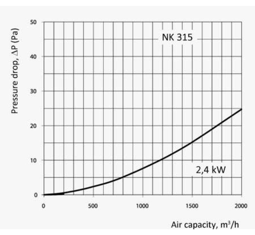 Elektrische Kanaalverwarmer 315 mm 2,4 kW