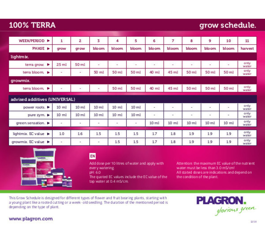 Plagron Terra Bloom Basisvoeding 1 Liter