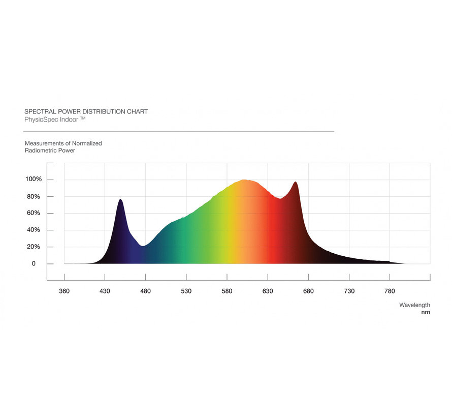 Fluence Spydr 2p LED Kweeklamp 635W
