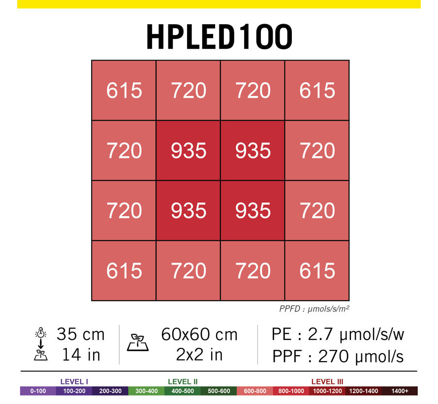 Secret Jardin HPLED 100 Watt Full Spectrum Kweeklamp