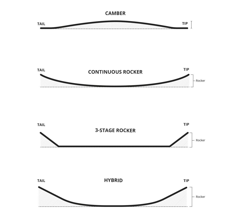 Wakeboard design rocker