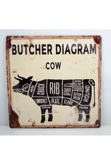 Butcher diagram