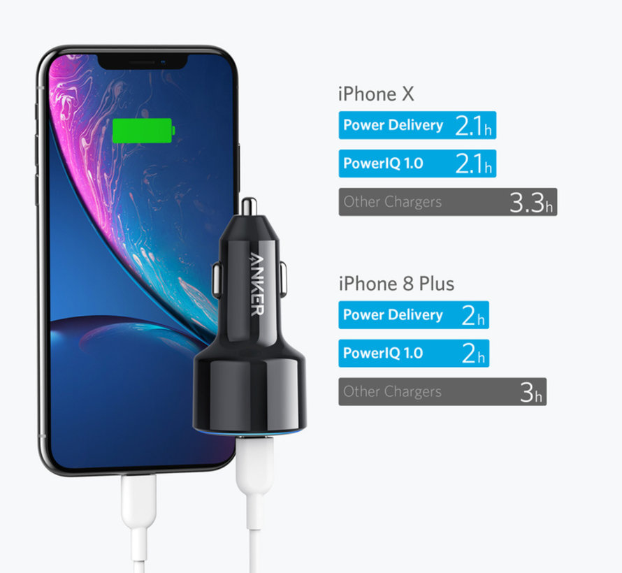 Anker Powerdrive USB-C PD autolader