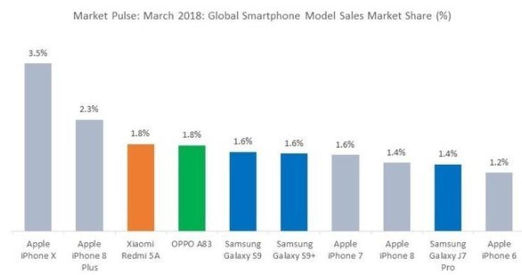 Welke Smartphone is het meeste verkocht in het eerste kwartaal van 2018?
