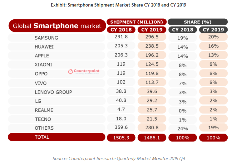 Marktaandelen smartphones 2019