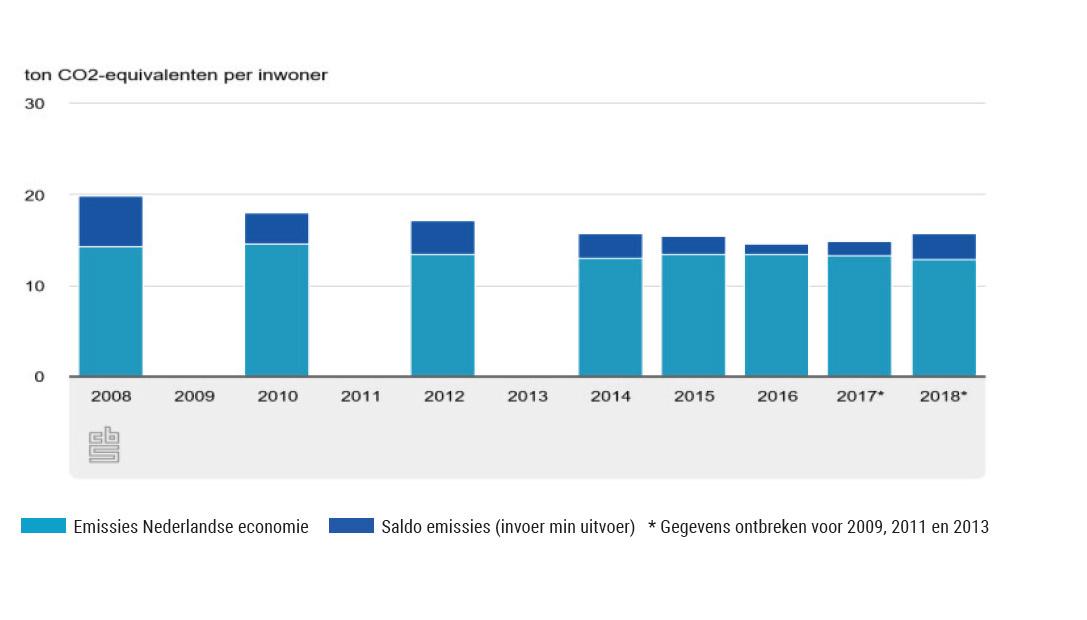 Broeikasgas CO<sub>2</sub> voetafdruk per inwoner Nederland