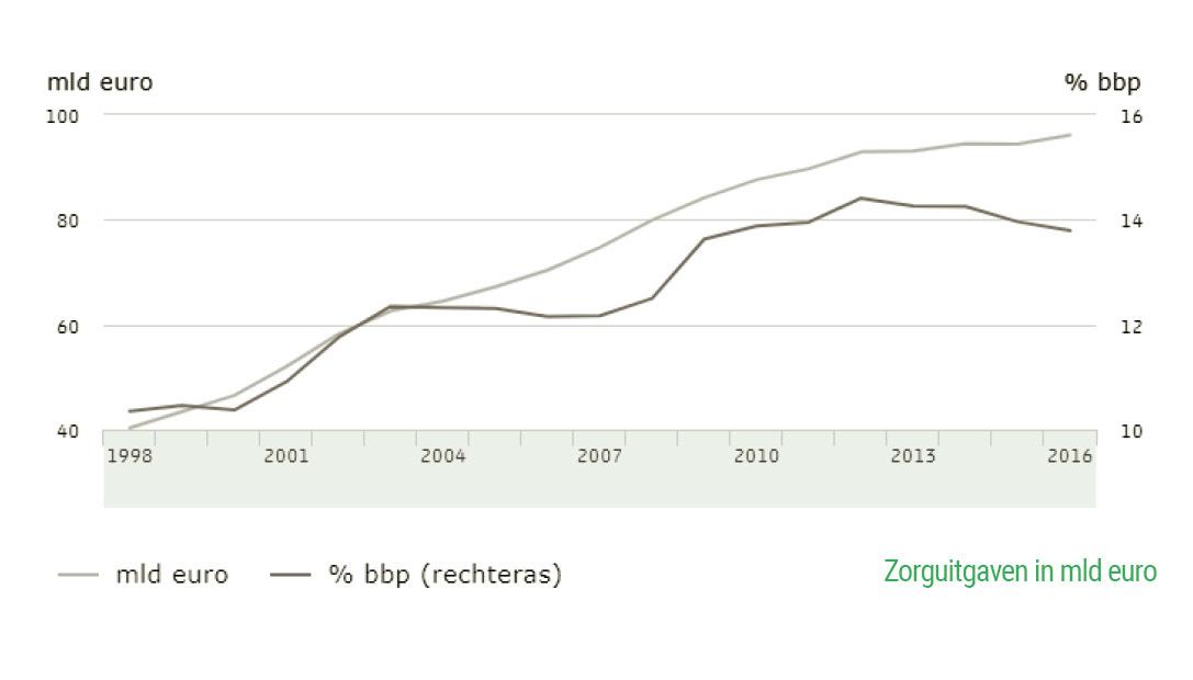 Stijgende zorguitgaven in mld euro Nederland