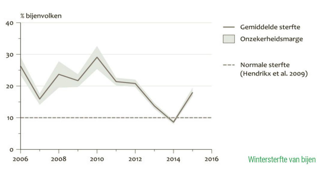 De gemiddelde sterfte van bijenvolken in Nederland