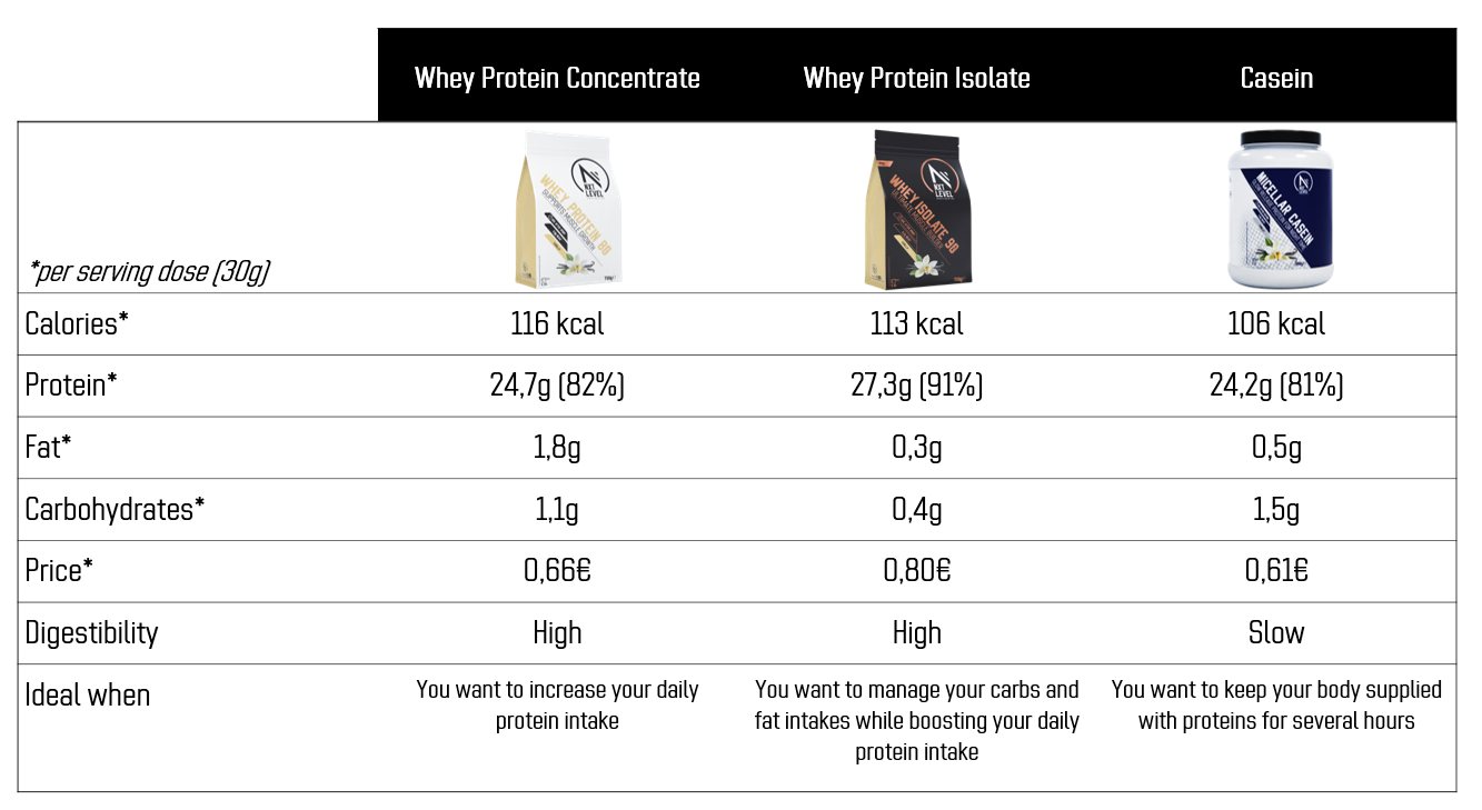 Whey concentrate, isolate or casein