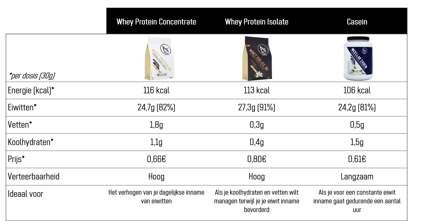Comparison table_Protein powders_NL