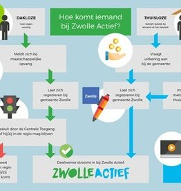 Nieuwe website Zwolle Actief