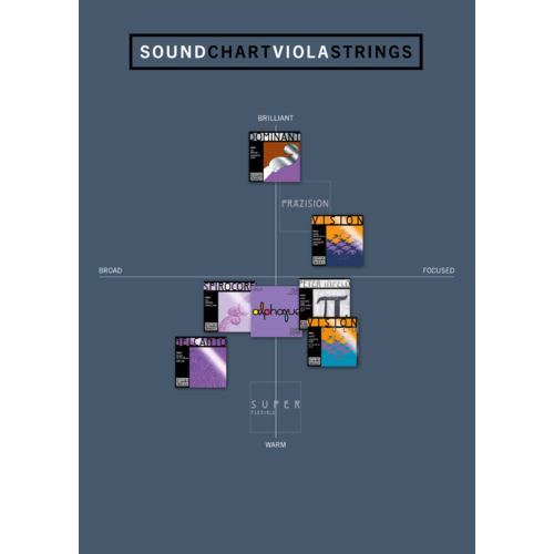 Thomastik-Infeld Viola strings Thomastik-Infeld Präzision