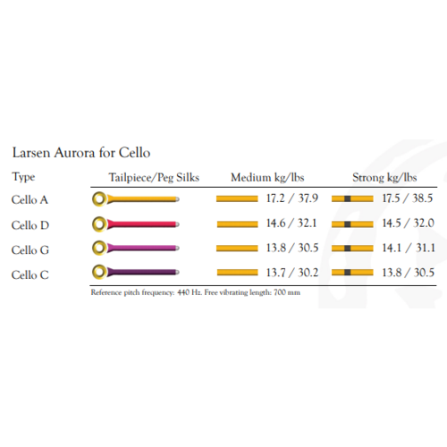 Larsen Cordes pour violoncelle Larsen Aurora