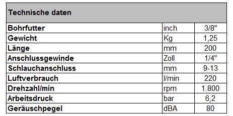 Air-powered tools by Müller-Werkzeug