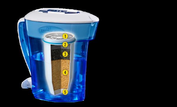 Zerowaterfilter