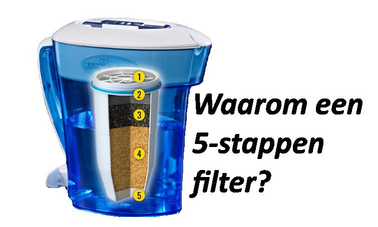 Zerowater 5-fasefilter