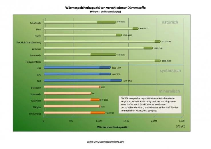 warmteopslagcapaciteit-verschillende-isolatiematerialen