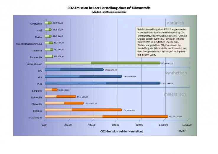 co2-emissies-productie-isolatiematerialen