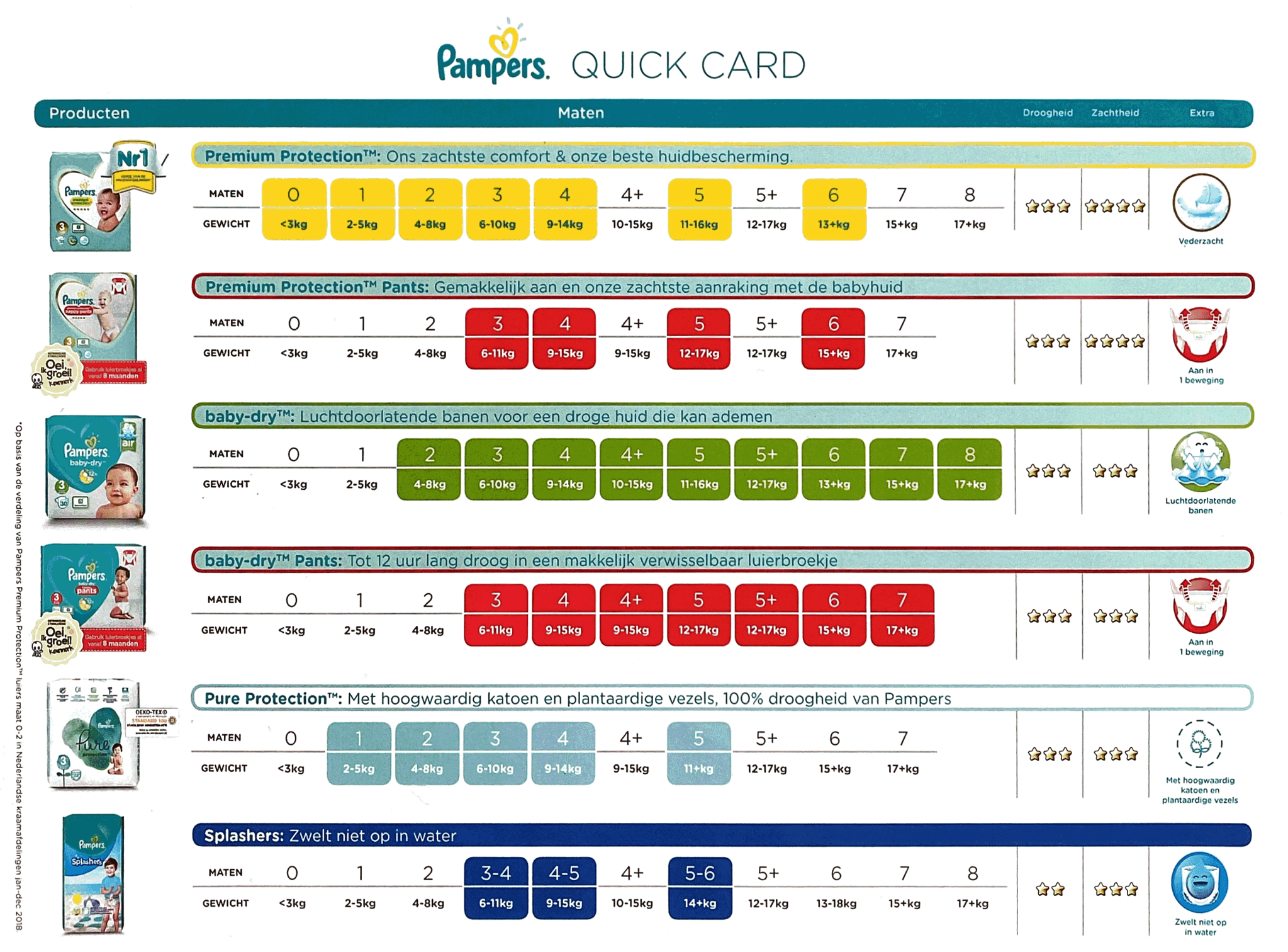Pampers Quickcard
