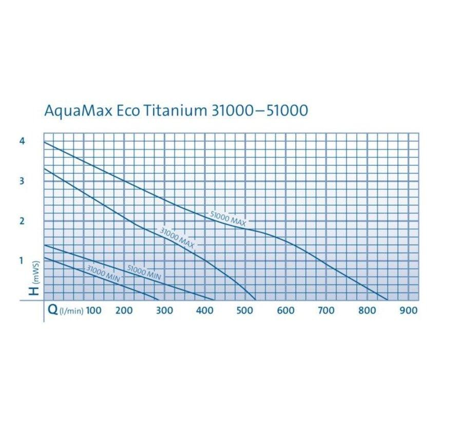 Oase Eco Titanium 31000 vijverpomp