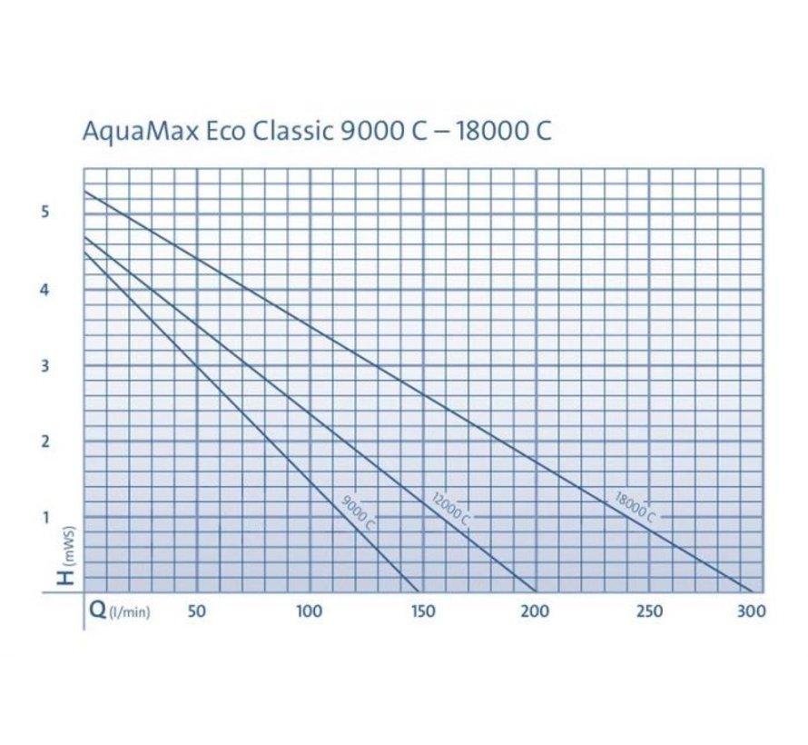 Oase Eco Classic 18000 C