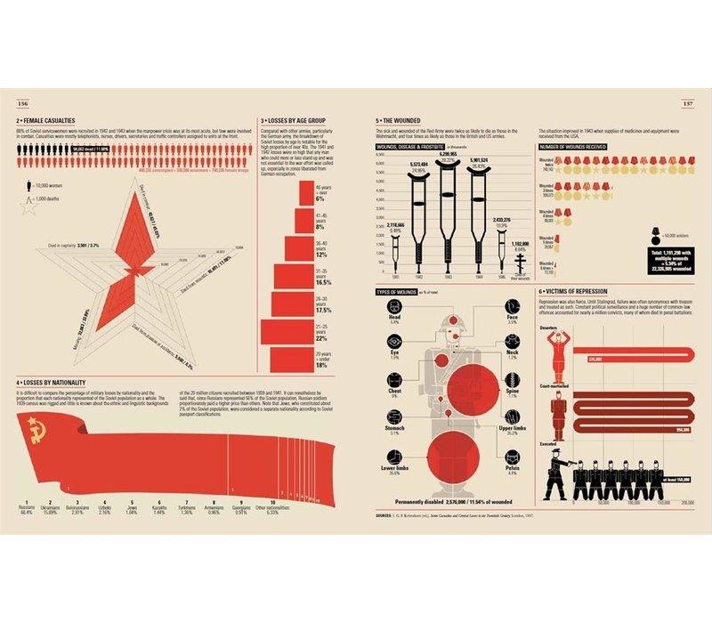 World War II Infographics