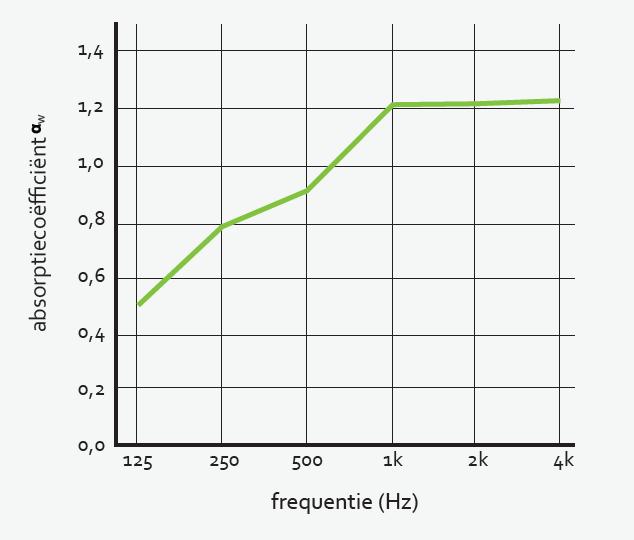 De akoestische vulling heeft de ideale eigenschappen om geluid te absorberen.