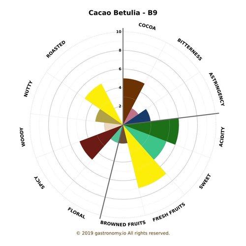 Colombia - Hacienda Betulia B9 80%