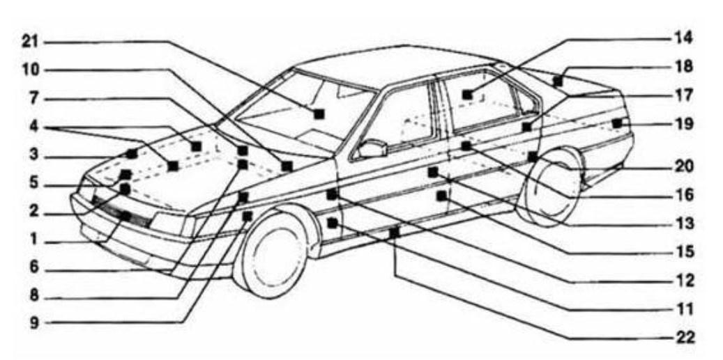 Kleurcode auto VIN-plaatje