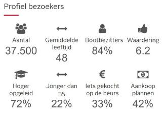 statistieken HISWA RAI Amsterdam 2020