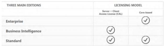 SQL Server 2014 licentiemodel